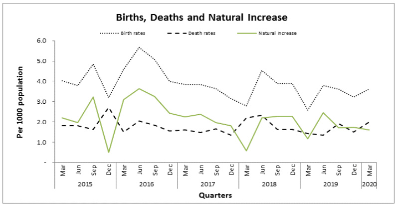 Vital Statistics March Quarter 2020 Graph